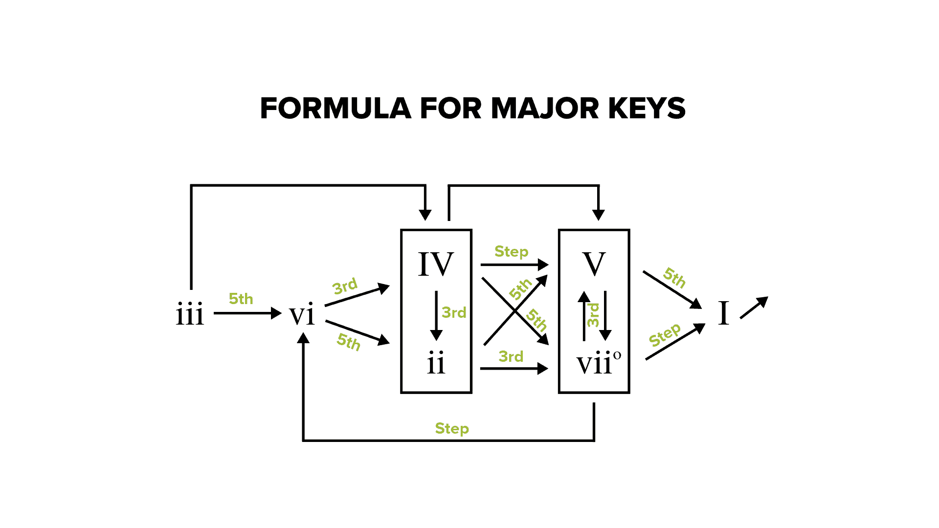 How To Use Chord Progression Formulas In Music