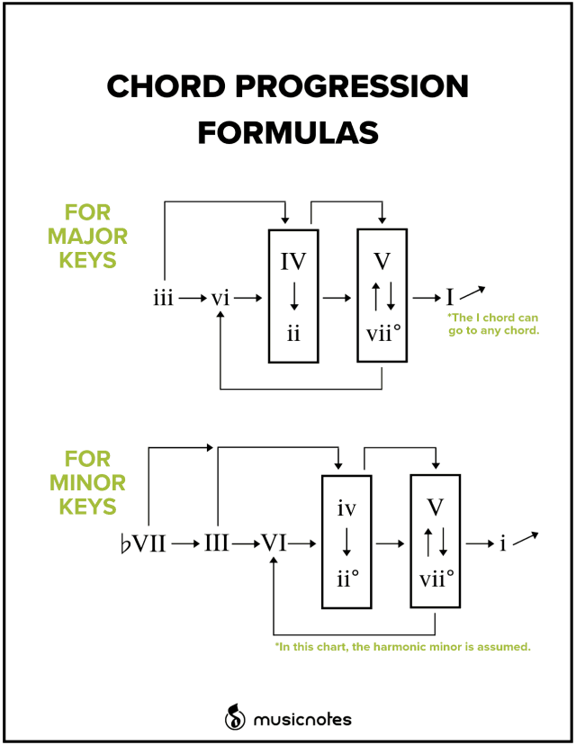 How to Use Chord Progression Formulas in Music — Musicnotes Now