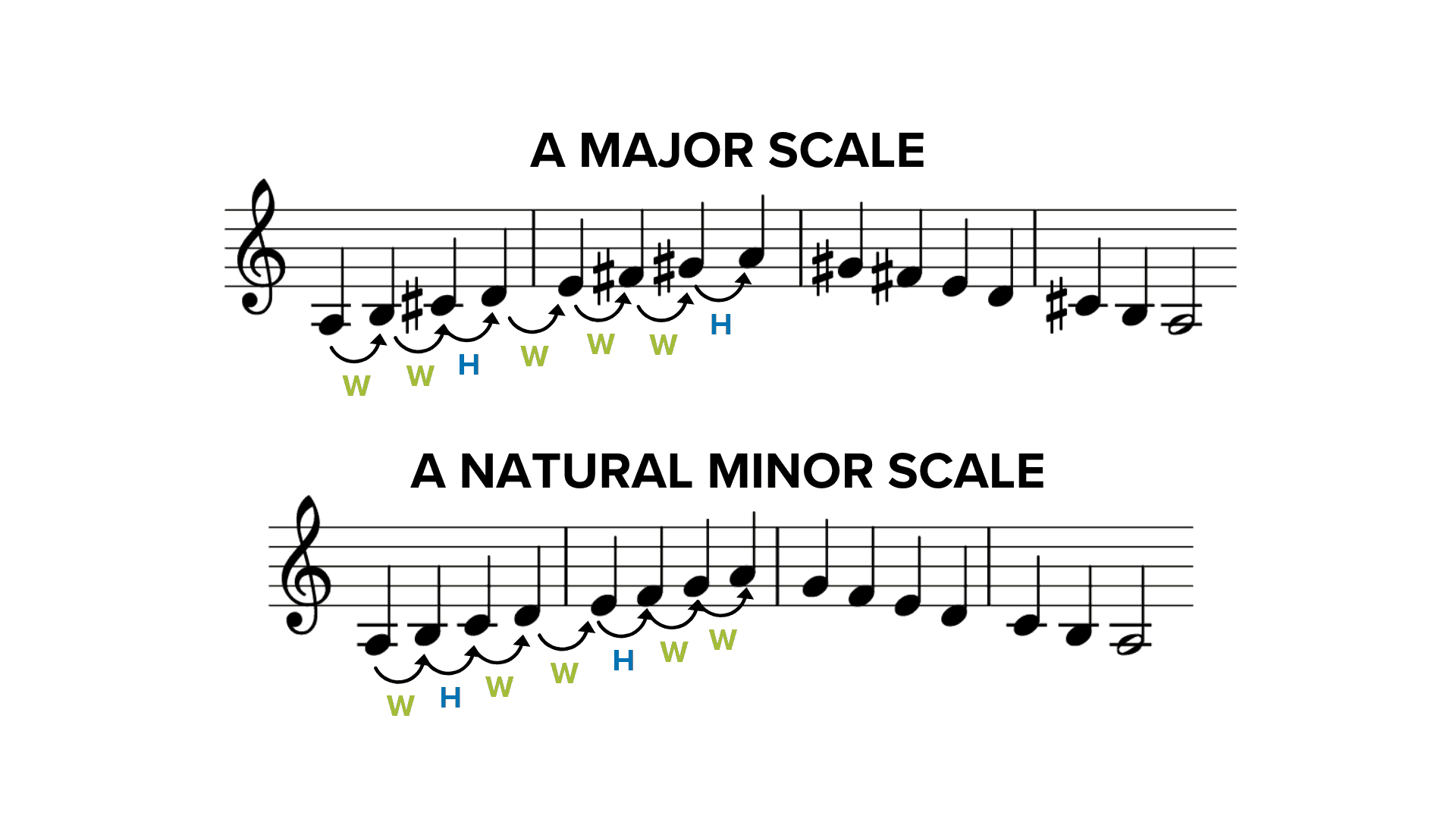 The 3 Types Of Minor Scales In Music