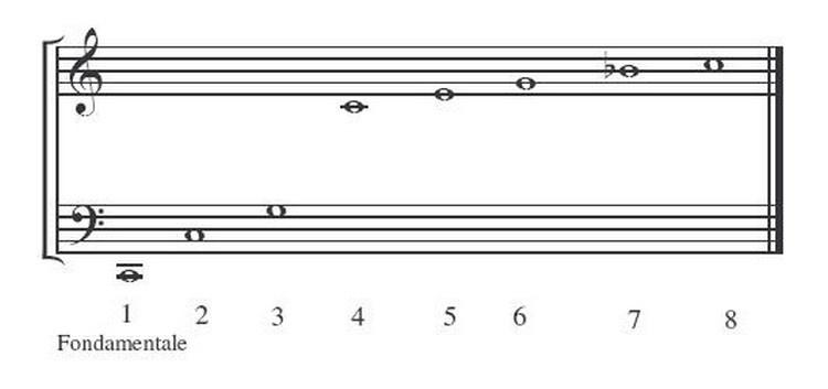 Harmoniques Musicréa