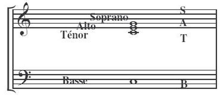 Ordre des voix Musicréa