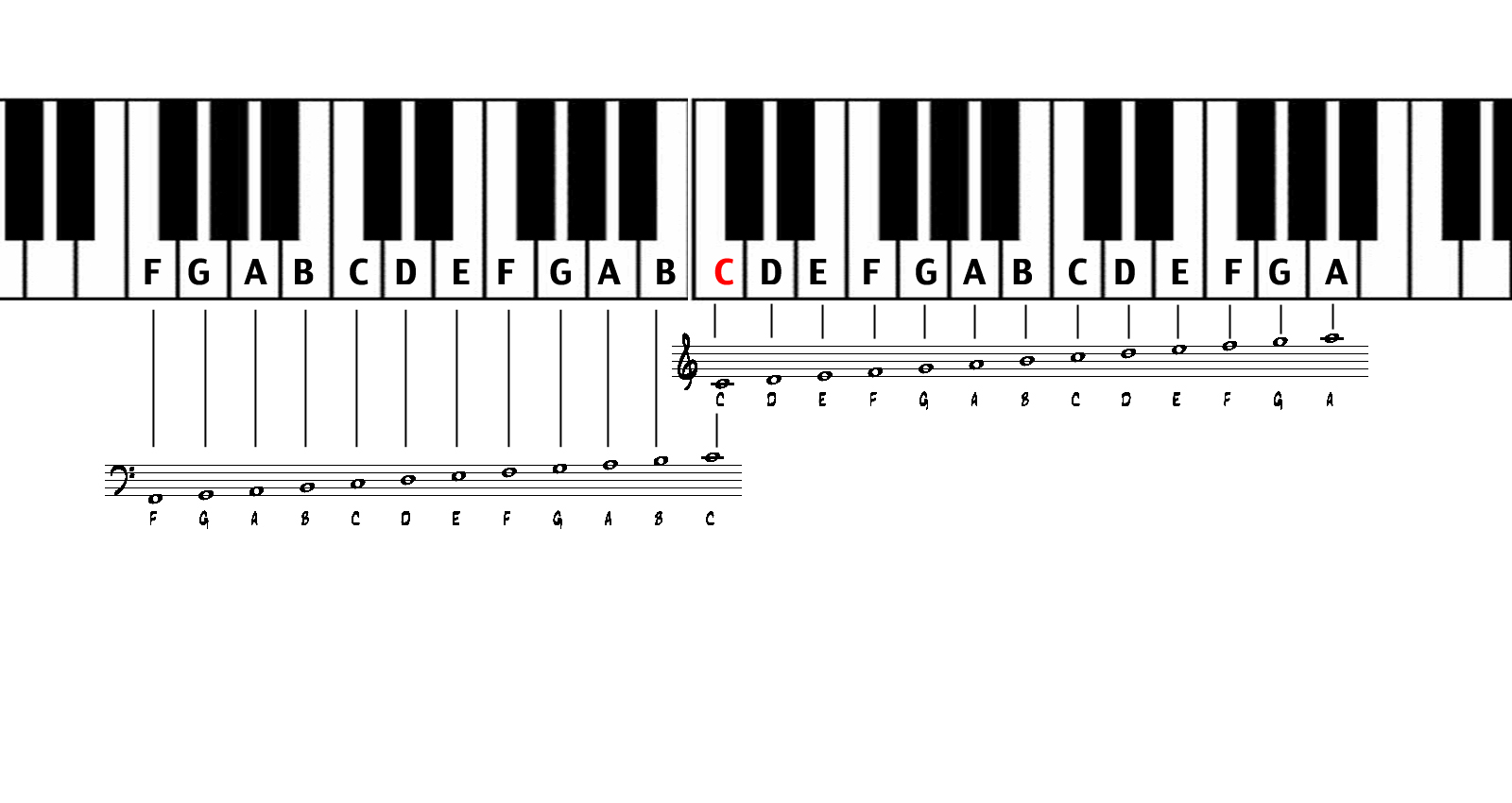 How To Read Sheet Music For Piano Music Theory Academy