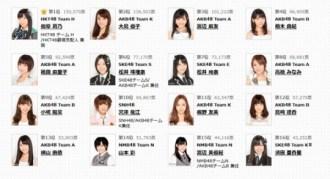 <写真>第5回AKB48選抜総選挙で選抜メンバーに選ばれた面々(2013年6月9日)