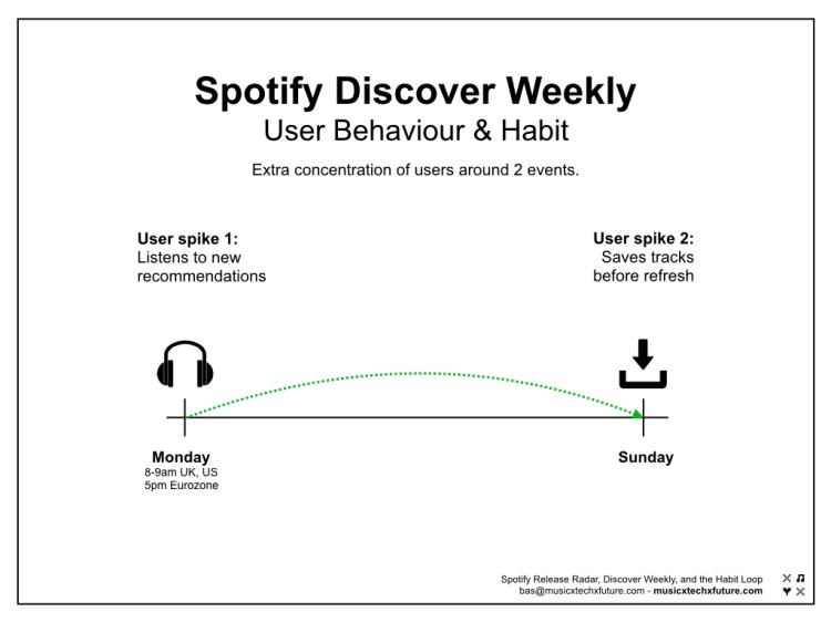 Spotify Discover Weekly Habit chart