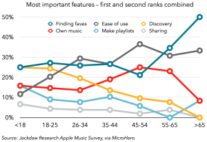 Important features for streaming services by age group