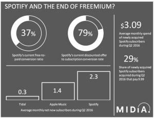 Spotify user price by Midia