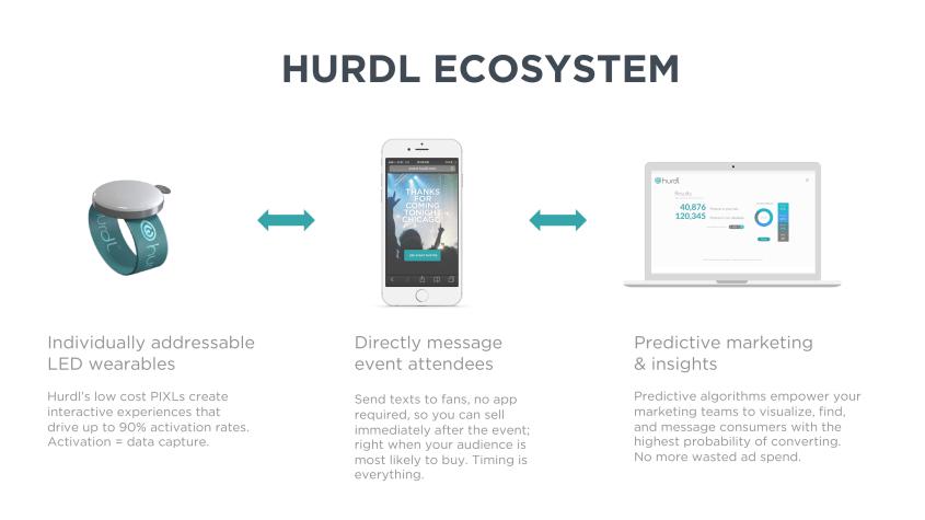Hurdl Ecosystem