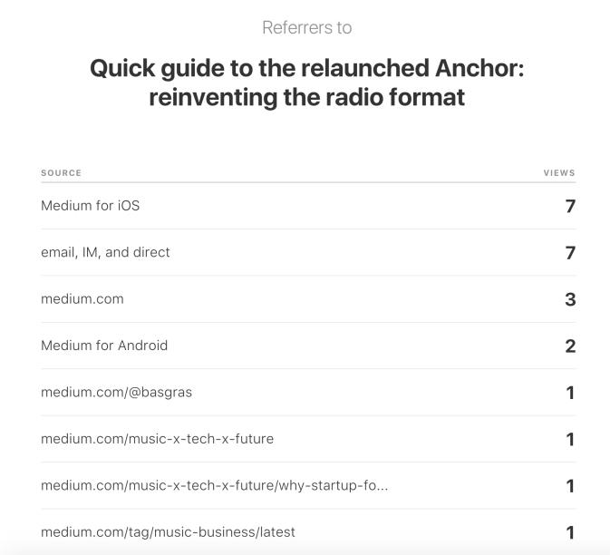 Medium article referral numbers