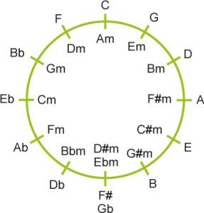 kvintcirkel