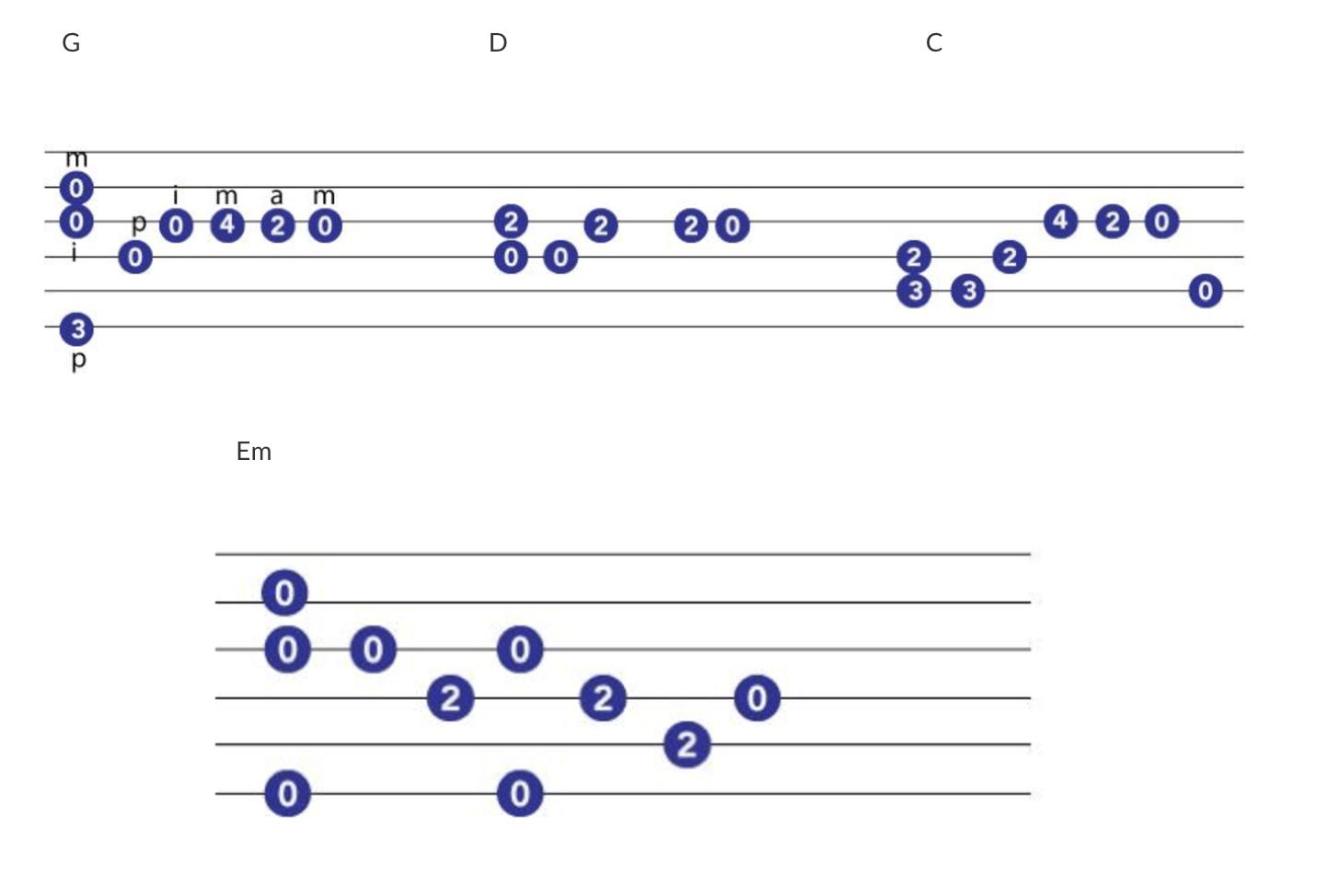 For Guitar Chords For Let Her Go Passenger