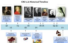 CMJV2: Timeline