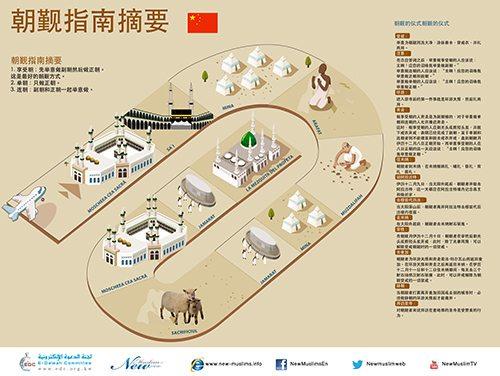 朝觐指南摘要  (A Brief Guide to Hajj in Chinese)