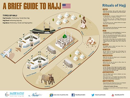 A Brief Guide to Hajj