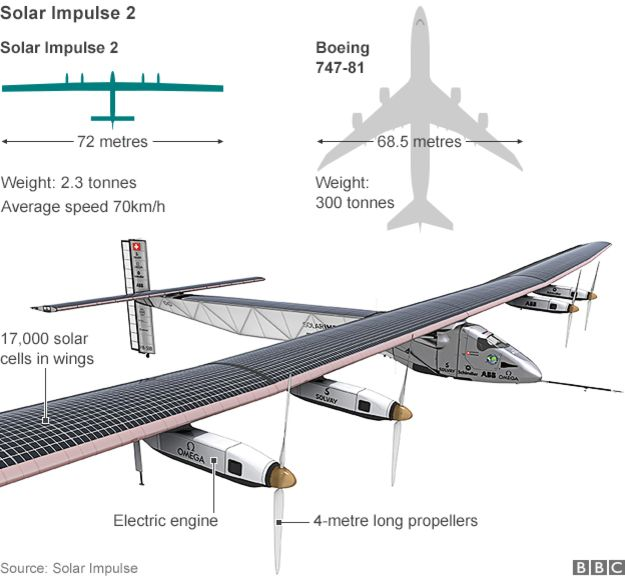 _81454910_solar_impulse_624in