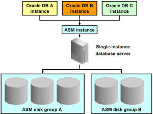 Oracle_Automatic_Storage_Management_ASM_4