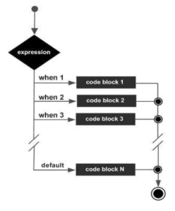 PL/SQL Koşullar - PL/SQL Conditions - PL/SQL case
