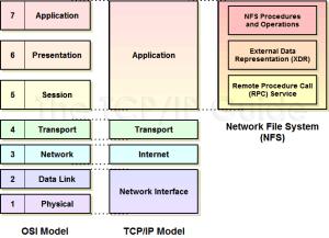 NFS 1 - OSI Model