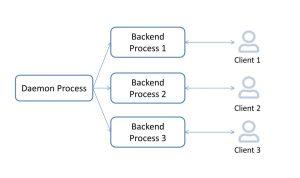 Postgresql Process