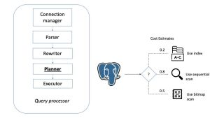 Postgresql SQL Processing