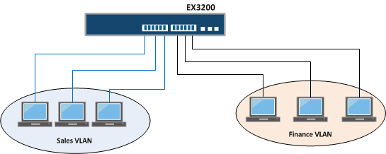 VLAN Difference between Juniper and Cisco Switches
