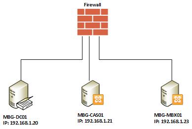 Configure External and Internal URL in Exchange 2010