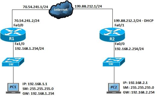 Configure IPSec VPN With Dynamic IP in Cisco IOS Router