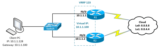 Configure VRRP in Cisco IOS Router