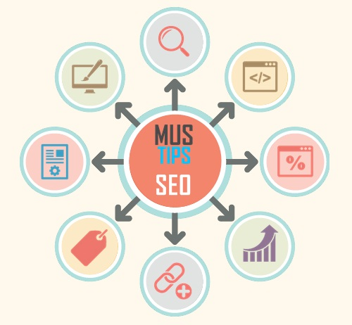 How to Write a High Quality SEO Optimized Post