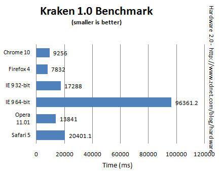 Benchmark IE9 vs Chrome 10 vs Firefox 4 vs Opera 11.01 vs Safari 504 Comparativa IE9 vs Chrome 10 vs Firefox 4 vs Opera 11.01 vs Safari 5