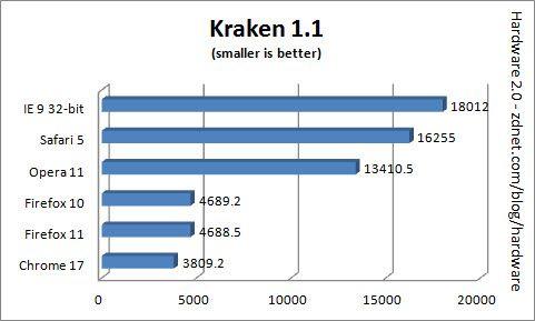 NavegadoresWebMarzo2012 5 Comparativa: IE9 vs Firefox 11 vs Chrome 17 vs Safari 5 vs Opera 11