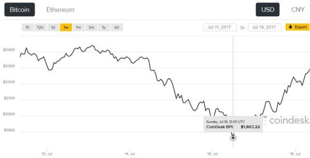 ethereum blockchain difficulty