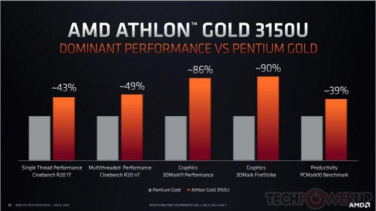 AMD Athlon 3000 Gold y 3000 Silver