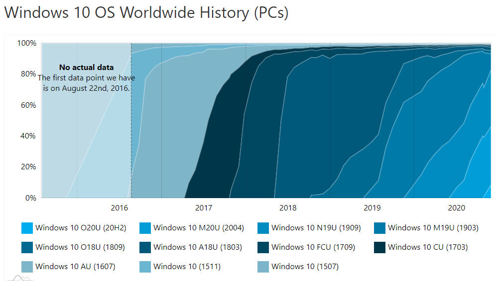 Windows 10 fragmentation