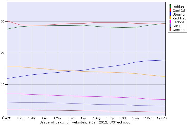 os linux 1201 Debian vuelve a ser la distribución Linux más popular en servidores