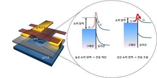 Samsung Graphene Transistor ¡Samsung prepara procesadores de grafeno de hasta 300 GHz!
