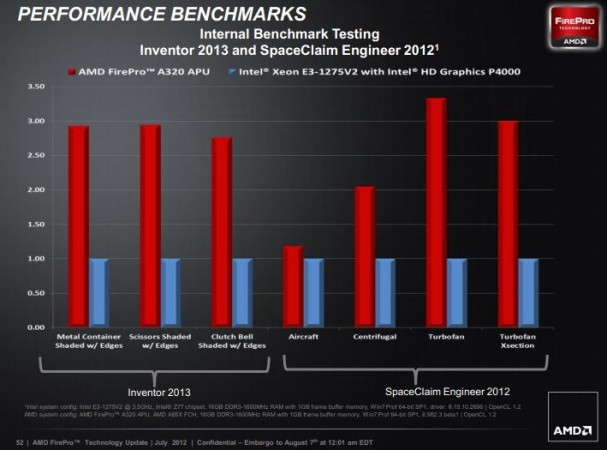 AMD FirePro APU 2 607x450 AMD FirePro A300, la APU que deja en evidencia a Xeon Ivy Bridge