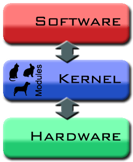 kernel-diagram