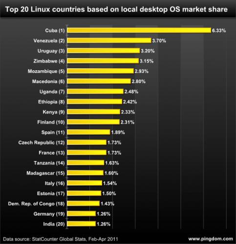 top 20 linux countries1 483x500 Los 20 países que más usan Linux