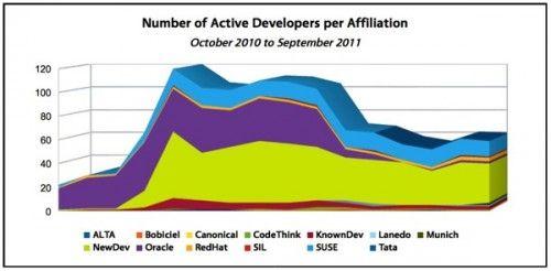 libreoffice activedevelopers 500x246 LibreOffice cumple su primer año de vida y llega a los 25 millones de usuarios