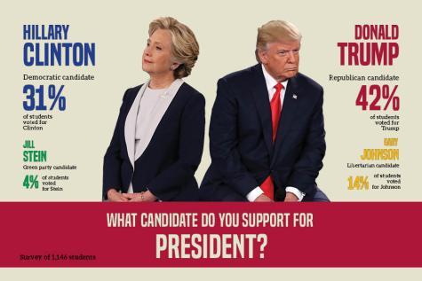 School-wide survey reveals student's election opinions