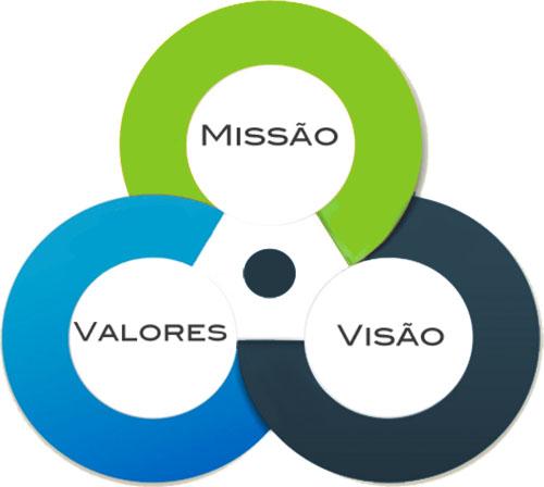 MVSoft - Missao, Visao, Valores