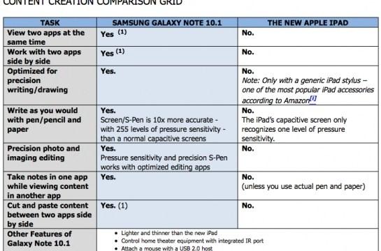 Samsung ทำตารางเทียบ The new iPad ชน Galaxy Note 10.1 (ด้านการสร้าง Content)