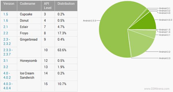 ผู้ใช้ Android 4.0 ICS ทะยานไปที่ 10.9% ของผู้ใช้ Android ทั้งหมดแล้ว