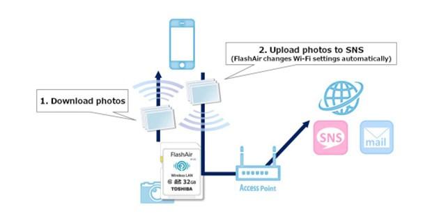 SDHC ใหม่ของ Toshiba จะเก็บรูปจากกล้องและส่งไปยังโทรศัพท์ และคลาวด์ในเวลาเดียวกัน
