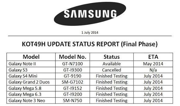 หลุดเอกสารลับ Samsung เตรียมปล่อยอัพเดท KitKat ให้กับ 5 สมาร์ทโฟน Galaxy ภายในเดือนนี้