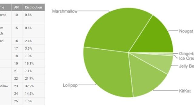 เผยสัดส่วนผู้ใช้ Android Nougat ประจำ ก.ย. 2017 เพิ่มขึ้น 15.8% ทั่วโลก