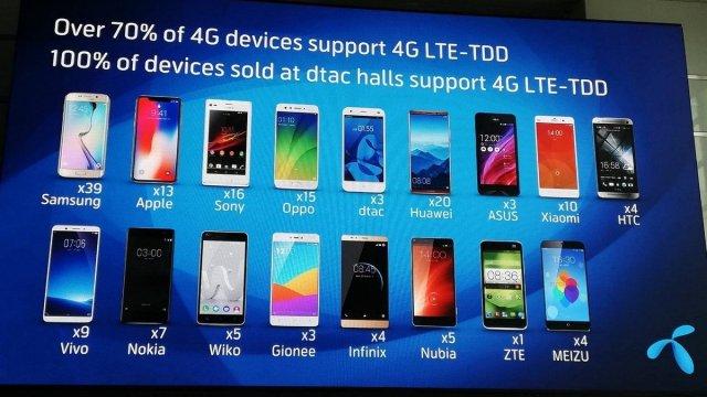 คลื่น 2300 MHz พร้อมใช้งานแล้ว มาอัพเดทกันว่าปัจจุบันมือถือรุ่นไหนที่รองรับบ้าง พร้อมผลเทสจริงความเร็วระดับ 400Mbps ผ่าน Galaxy S9+