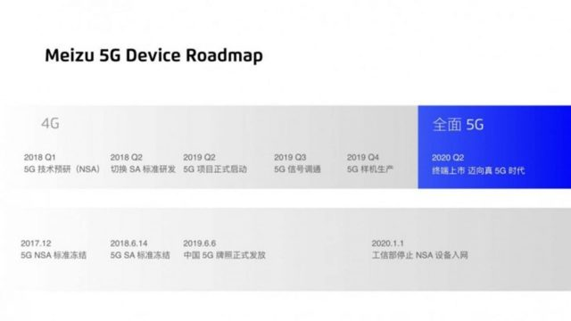 Meizu กางโรดแมปเปิดตัวสมาร์ทโฟน 5G ในไตรมาสที่ 2 ปี 2020