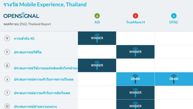 OpenSignal เผยผลสำรวจการใช้เครือข่ายมือถือในประเทศไทย