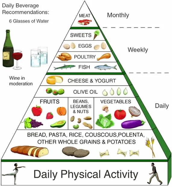 diete dieta mediterraneo
